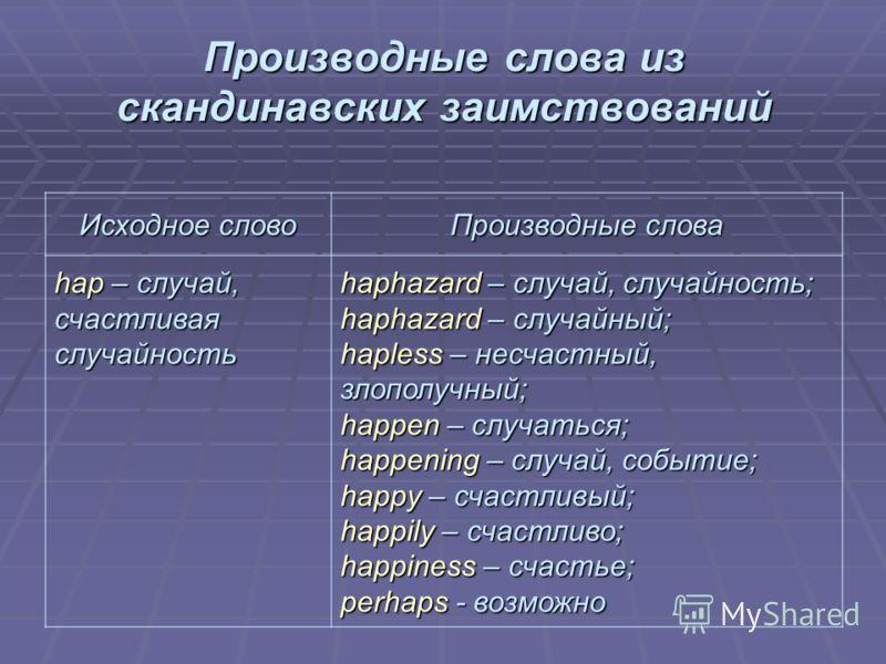 Производные слова из скандинавских заимствований Исходное слово Производные слова hap – случай, счастливая случайность haphazard – случай, случайность; haphazard – случайный; hapless – несчастный, злополучный; happen – случаться; happening – случай,