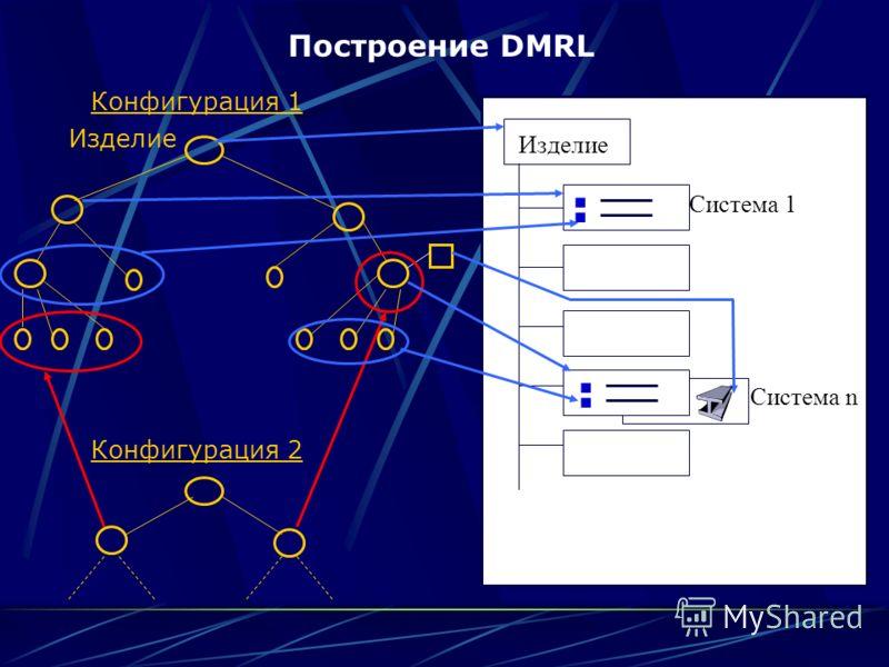 Изделие Конфигурация 1 Конфигурация 2 Изделие Система 1 Система n
