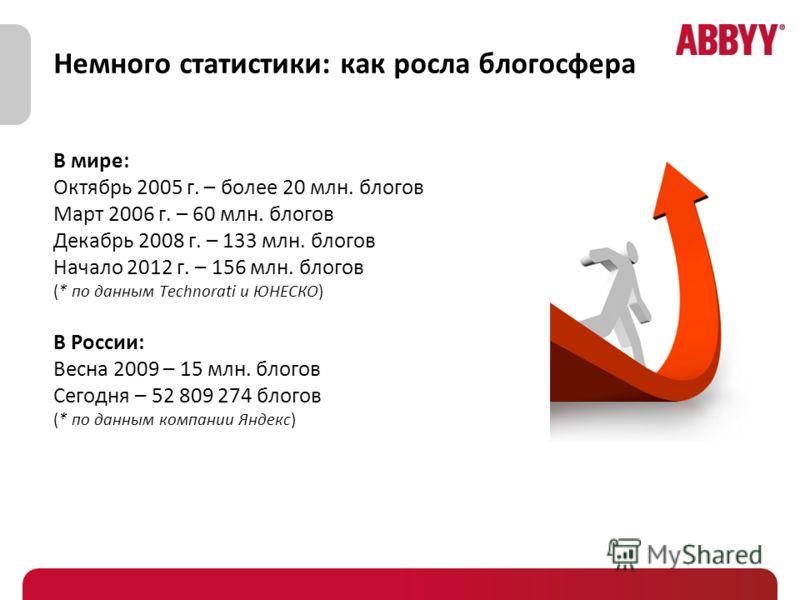 Немного статистики: как росла блогосфера В мире: Октябрь 2005 г. – более 20 млн. блогов Март 2006 г. – 60 млн. блогов Декабрь 2008 г. – 133 млн. блогов Начало 2012 г. – 156 млн. блогов (* по данным Technorati и ЮНЕСКО) В России: Весна 2009 – 15 млн.