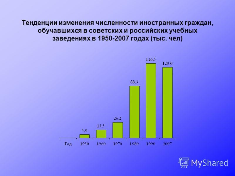 Тенденции изменения численности иностранных граждан, обучавшихся в советских и российских учебных заведениях в 1950-2007 годах (тыс. чел)