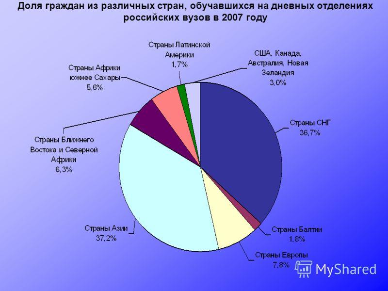 Доля граждан из различных стран, обучавшихся на дневных отделениях российских вузов в 2007 году