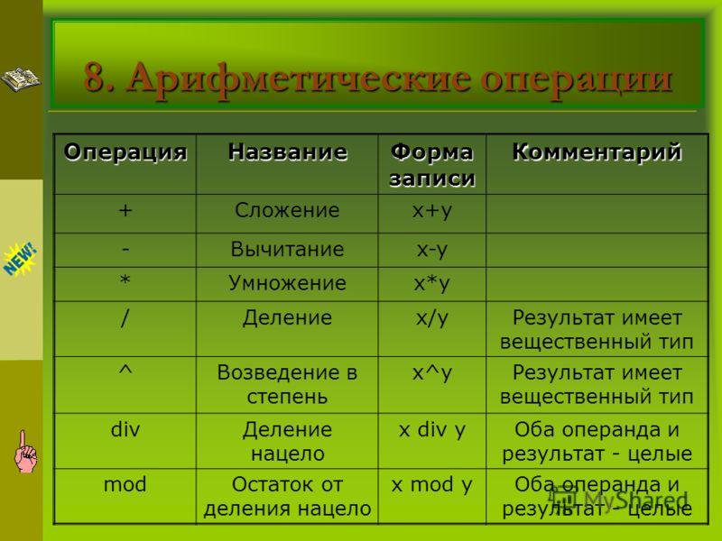 8. Арифметические операции ОперацияНазвание Форма записи Комментарий +Сложениеx+yx+y -Вычитаниеx-yx-y *Умножениеx*yx*y /Делениеx/yx/yРезультат имеет вещественный тип ^Возведение в степень x^yРезультат имеет вещественный тип divДеление нацело x div yО