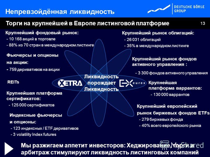 13 Крупнейший европейский рынок биржевых фондов ETFs: - 279 биржевых фонда - 40% всего европейского рынка Торги на крупнейшей в Европе листинговой платформе Крупнейший фондовый рынок: - 10 168 акций в торговле - 88% из 70 стран в международном листин