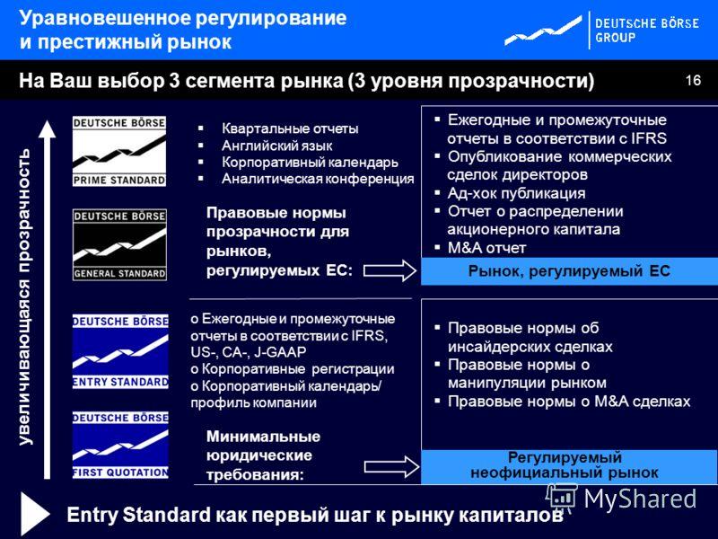 16 На Ваш выбор 3 сегмента рынка (3 уровня прозрачности) Ежегодные и промежуточные отчеты в соответствии с IFRS Опубликование коммерческих сделок директоров Ад-хок публикация Отчет о распределении акционерного капитала M&A отчет Правовые нормы об инс