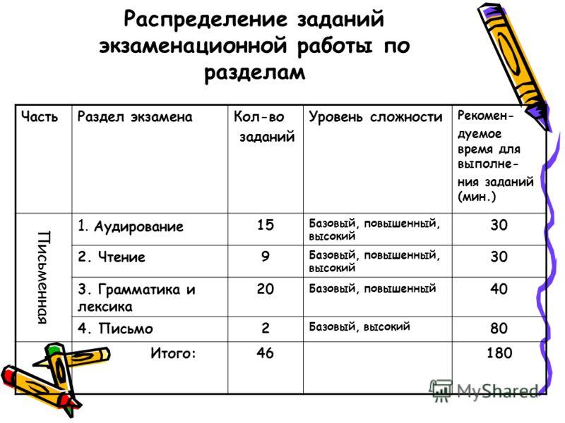 Распределение заданий экзаменационной работы по разделам ЧастьРаздел экзаменаКол-во заданий Уровень сложности Рекомен- дуемое время для выполне- ния заданий (мин.) Письменная 1. Аудирование 15 Базовый, повышенный, высокий 30 2. Чтение9 Базовый, повыш
