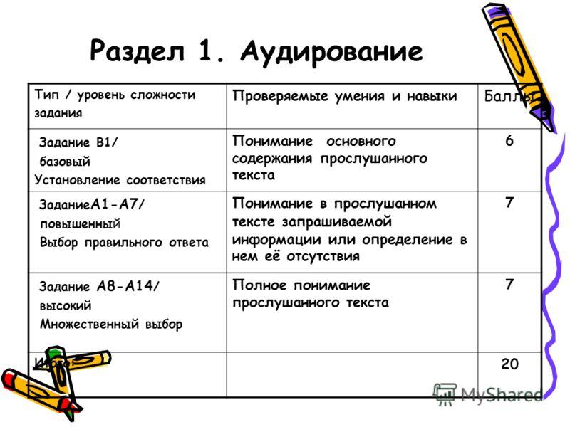 Раздел 1. Аудирование Тип / уровень сложности задания Проверяемые умения и навыки Баллы Задание В1/ базовый Установление соответствия Понимание основного содержания прослушанного текста 6 Задание А1-А7 / повышенный Выбор правильного ответа Понимание