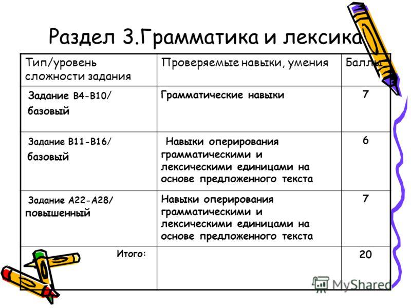 Раздел 3.Грамматика и лексика Тип/уровень сложности задания Проверяемые навыки, уменияБаллы Задание В4-В10 / базовый Грамматические навыки7 Задание В11-В16/ базовый Навыки оперирования грамматическими и лексическими единицами на основе предложенного