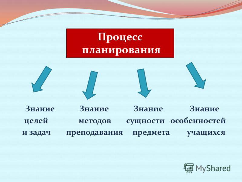Знание Знание Знание Знание целей методов сущности особенностей и задач преподавания предмета учащихся Процесс планирования