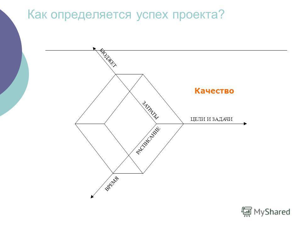 Как определяется успех проекта? БЮДЖЕТ ЗАТРАТЫ ЦЕЛИ И ЗАДАЧИ РАСПИСАНИЕ ВРЕМЯ Качество