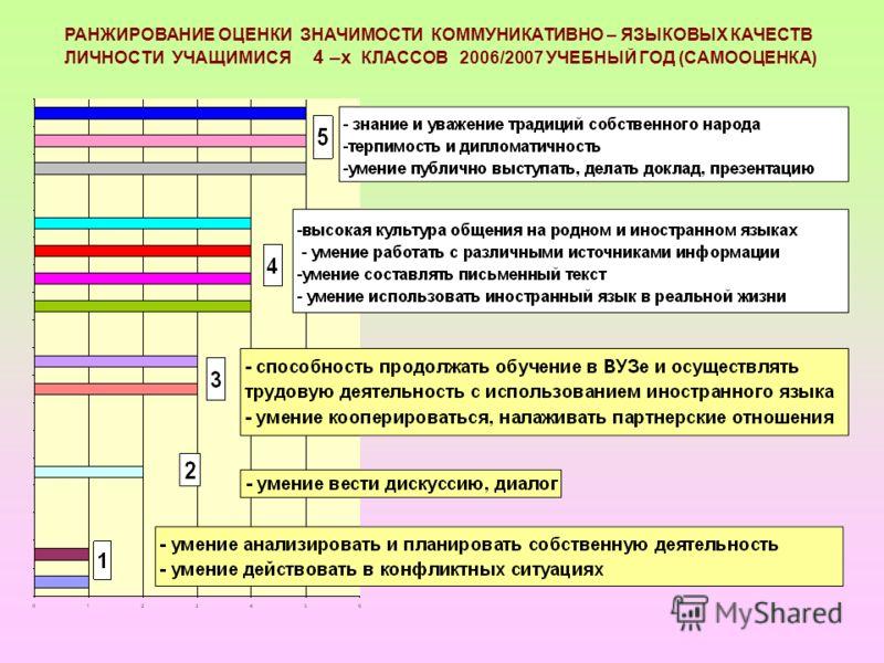РАНЖИРОВАНИЕ ОЦЕНКИ ЗНАЧИМОСТИ КОММУНИКАТИВНО – ЯЗЫКОВЫХ КАЧЕСТВ ЛИЧНОСТИ УЧАЩИМИСЯ 4 –х КЛАССОВ 2006/2007 УЧЕБНЫЙ ГОД (САМООЦЕНКА)