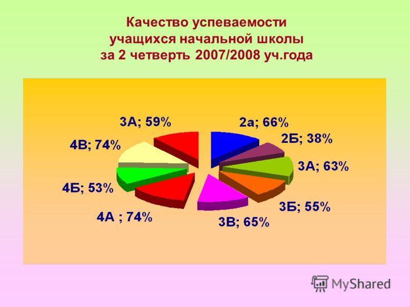 Качество успеваемости учащихся начальной школы за 2 четверть 2007/2008 уч.года