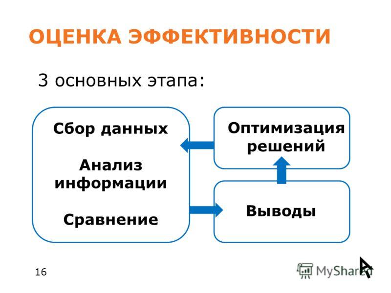ОЦЕНКА ЭФФЕКТИВНОСТИ 16 3 основных этапа: Сбор данных Анализ информации Сравнение Выводы Оптимизация решений