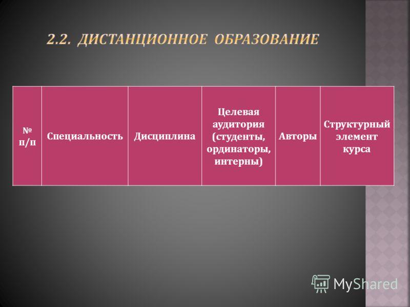 п / п СпециальностьДисциплина Целевая аудитория ( студенты, ординаторы, интерны ) Авторы Структурный элемент курса