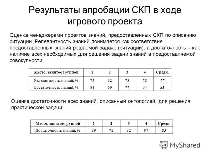 Результаты апробации СКП в ходе игрового проекта Место, занятое группой1234Средн. Релевантность знаний, %7582737877 Достаточность знаний, %8469779481 Место, занятое группой1234Средн. Достаточность знаний, %8972829785 Оценка менеджерами проектов знани
