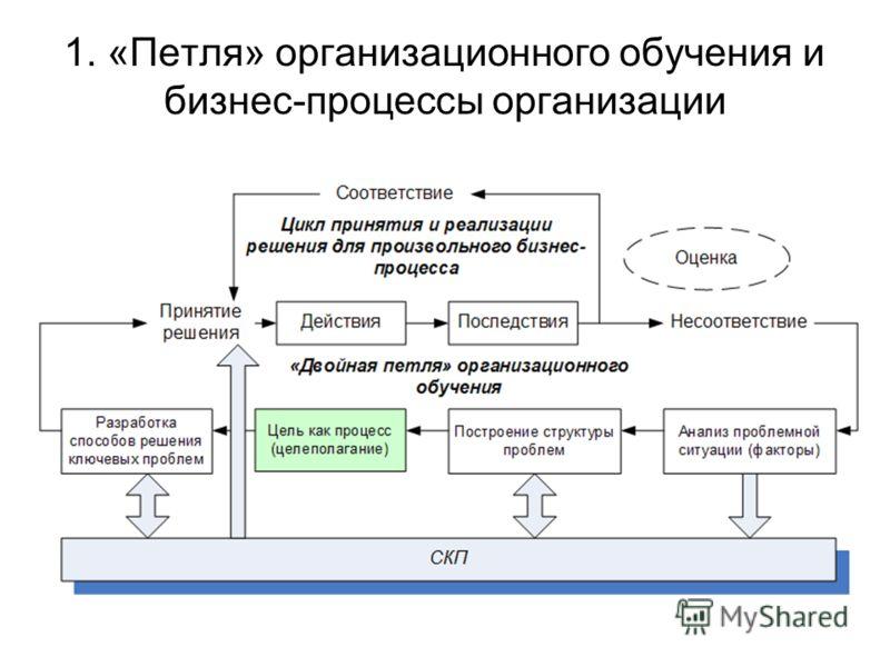 1. «Петля» организационного обучения и бизнес-процессы организации