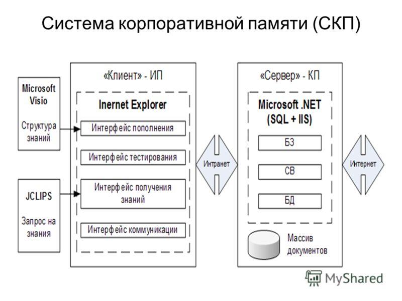Система корпоративной памяти (СКП)