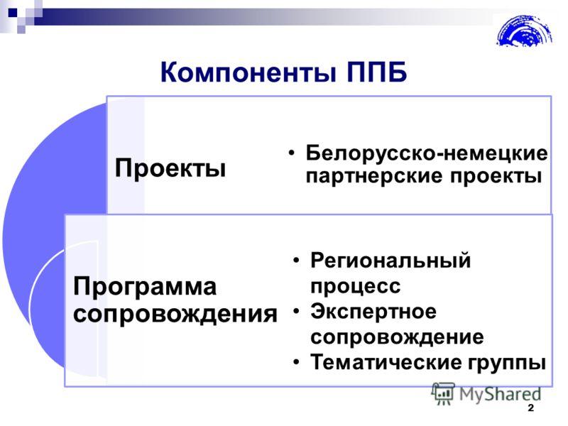 Компоненты ППБ 2 Проекты Программа сопровождения Белорусско-немецкие партнерские проекты Региональный процесс Экспертное сопровождение Тематические группы