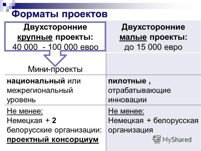 7 Форматы проектов Двухсторонние крупные проекты: 40 000 - 100 000 евро Двухсторонние малые проекты: до 15 000 евро Мини-проекты национальный или межрегиональный уровень пилотные, отрабатывающие инновации Не менее: Немецкая + 2 белорусские организаци