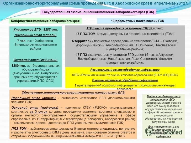 Организационно-территориальная схема проведения ЕГЭ в Хабаровском крае в апреле-мае 2012 г. Участников ЕГЭ - 8287 чел. Досрочный этап (апрель) 7 чел. из гг. Хабаровска, Бикинского муниципального района Основной этап (май-июнь) 8280 чел. из 19 муницип