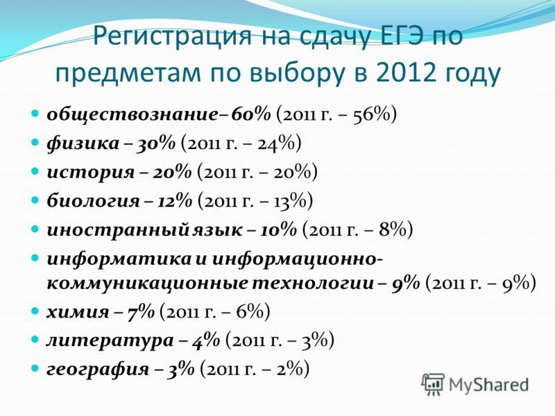 Регистрация на сдачу ЕГЭ по предметам по выбору в 2012 году обществознание– 60% (2011 г. – 56%) физика – 30% (2011 г. – 24%) история – 20% (2011 г. – 20%) биология – 12% (2011 г. – 13%) иностранный язык – 10% (2011 г. – 8%) информатика и информационн