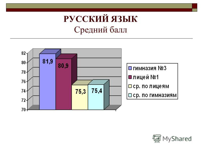 РУССКИЙ ЯЗЫК Средний балл