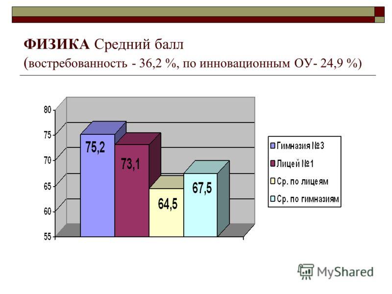 ФИЗИКА Средний балл ( востребованность - 36,2 %, по инновационным ОУ- 24,9 %)