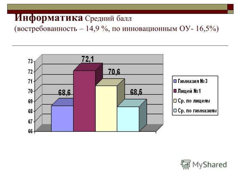 Информатика Средний балл (востребованность – 14,9 %, по инновационным ОУ- 16,5%)