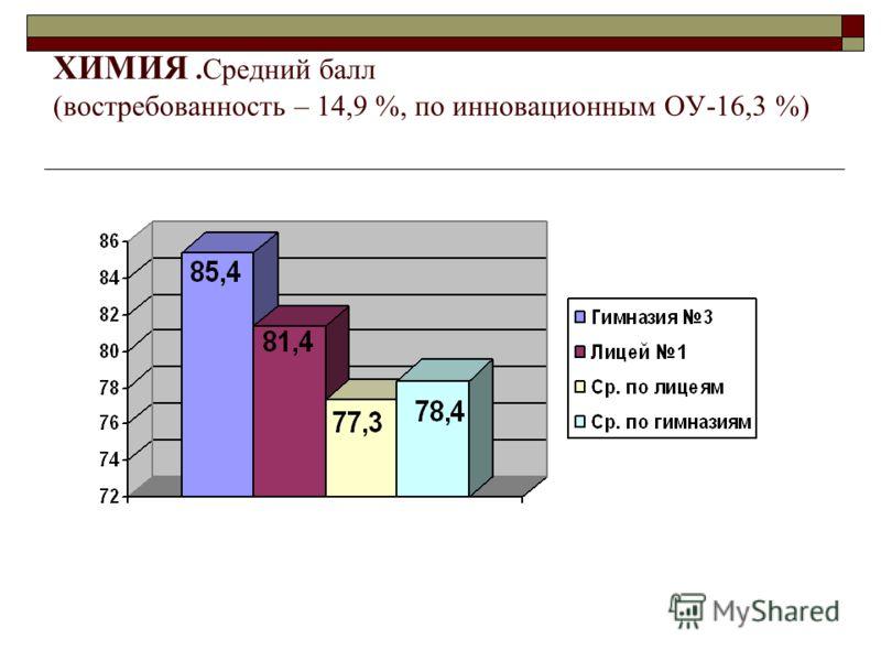 ХИМИЯ.Средний балл (востребованность – 14,9 %, по инновационным ОУ-16,3 %)