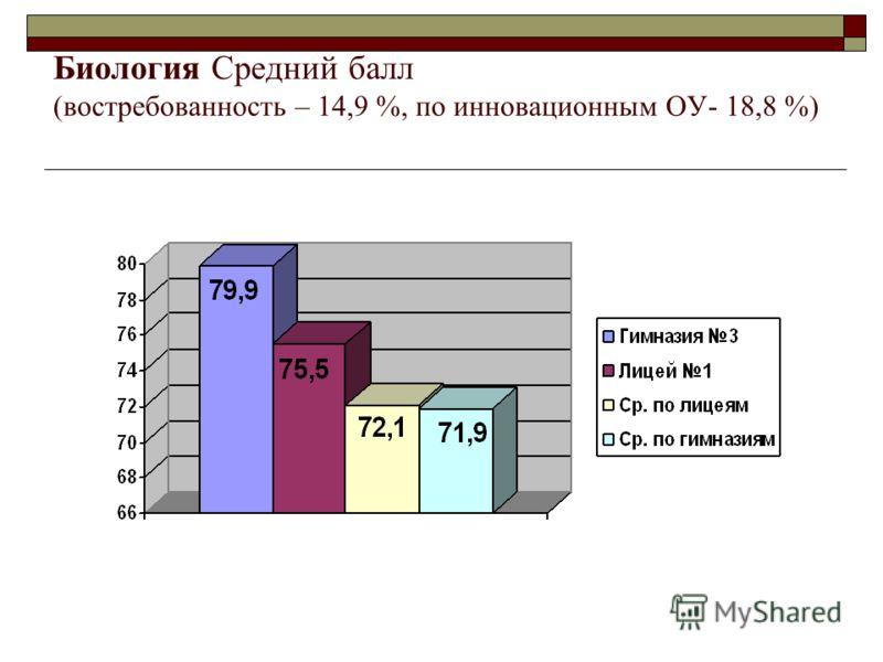 Биология Средний балл (востребованность – 14,9 %, по инновационным ОУ- 18,8 %)
