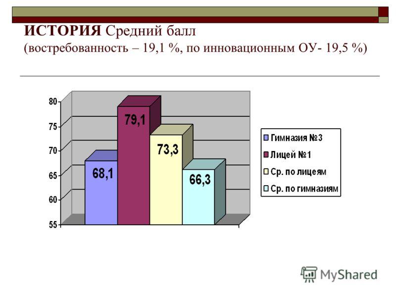 ИСТОРИЯ Средний балл (востребованность – 19,1 %, по инновационным ОУ- 19,5 %)