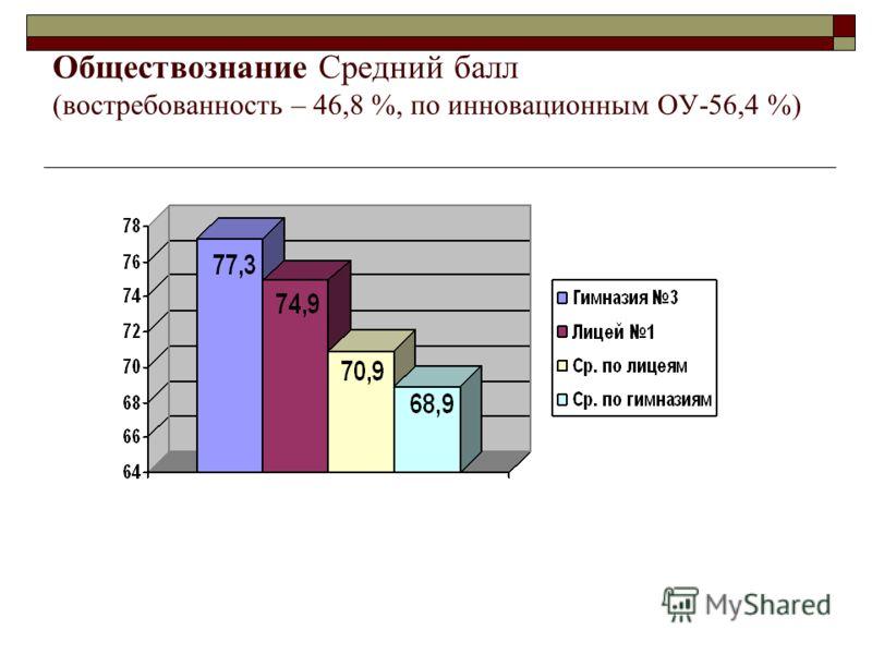 Обществознание Средний балл (востребованность – 46,8 %, по инновационным ОУ-56,4 %)