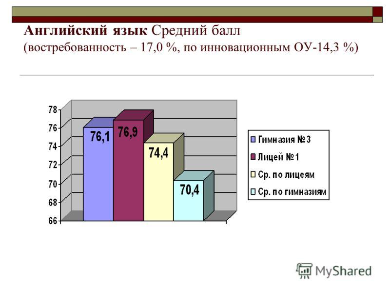 Английский язык Средний балл (востребованность – 17,0 %, по инновационным ОУ-14,3 %)