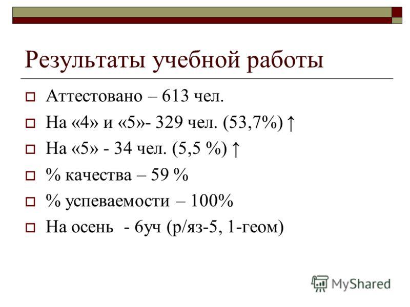 Результаты учебной работы Аттестовано – 613 чел. На «4» и «5»- 329 чел. (53,7%) На «5» - 34 чел. (5,5 %) % качества – 59 % % успеваемости – 100% На осень - 6уч (р/яз-5, 1-геом)