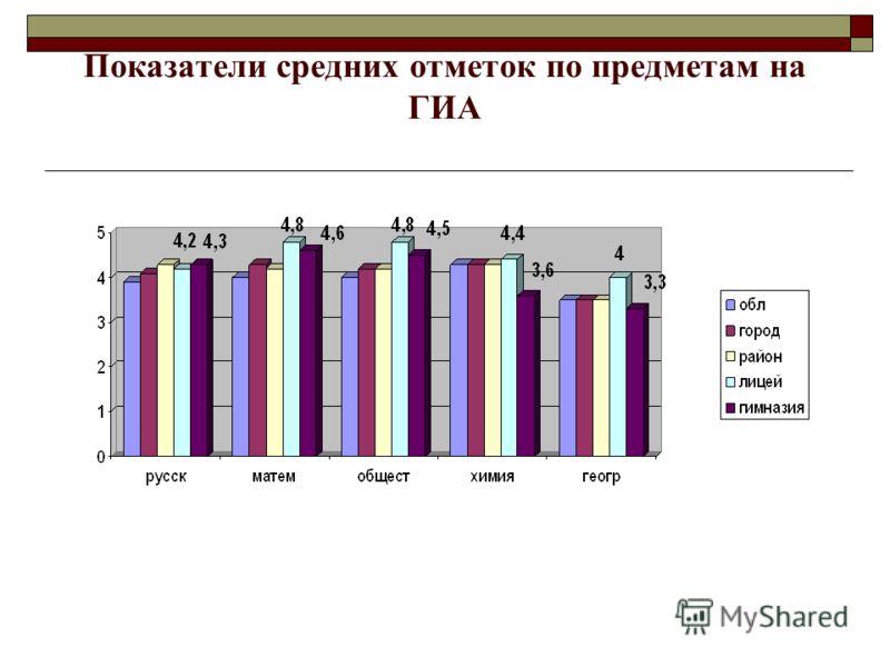 Показатели средних отметок по предметам на ГИА