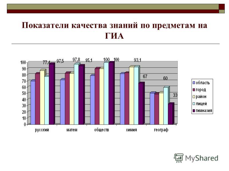 Показатели качества знаний по предметам на ГИА