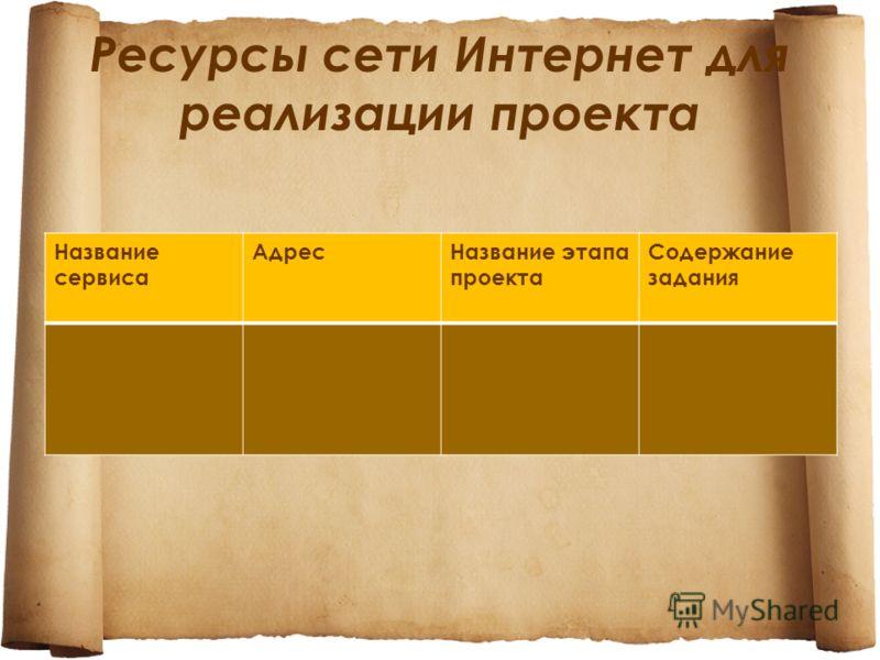 Ресурсы сети Интернет для реализации проекта Название сервиса АдресНазвание этапа проекта Содержание задания