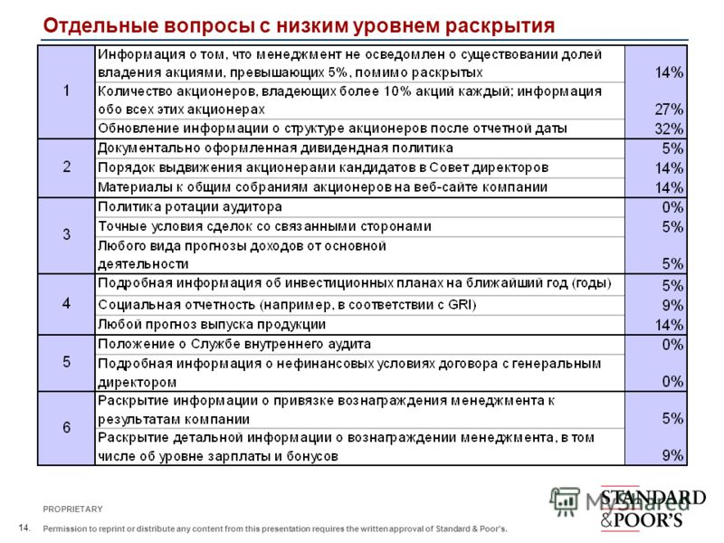 14. PROPRIETARY Permission to reprint or distribute any content from this presentation requires the written approval of Standard & Poors. Отдельные вопросы с низким уровнем раскрытия