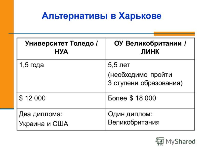 6 Альтернативы в Харькове Университет Толедо / НУА ОУ Великобритании / ЛИНК 1,5 года5,5 лет (необходимо пройти 3 ступени образования) $ 12 000Более $ 18 000 Два диплома: Украина и США Один диплом: Великобритания