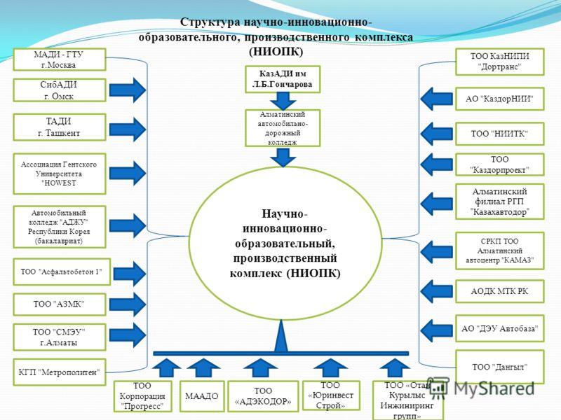 Структура научно-инновационно- образовательного, производственного комплекса (НИОПК) Ассоциация Гентского Университета