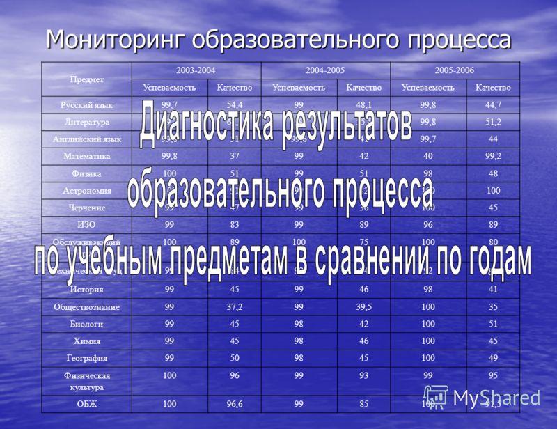 Мониторинг образовательного процесса Предмет 2003-20042004-20052005-2006 УспеваемостьКачествоУспеваемостьКачествоУспеваемостьКачество Русский язык99,754,49948,199,844,7 Литература99,761,19955,599,851,2 Английский язык99,85199,64199,744 Математика99,8
