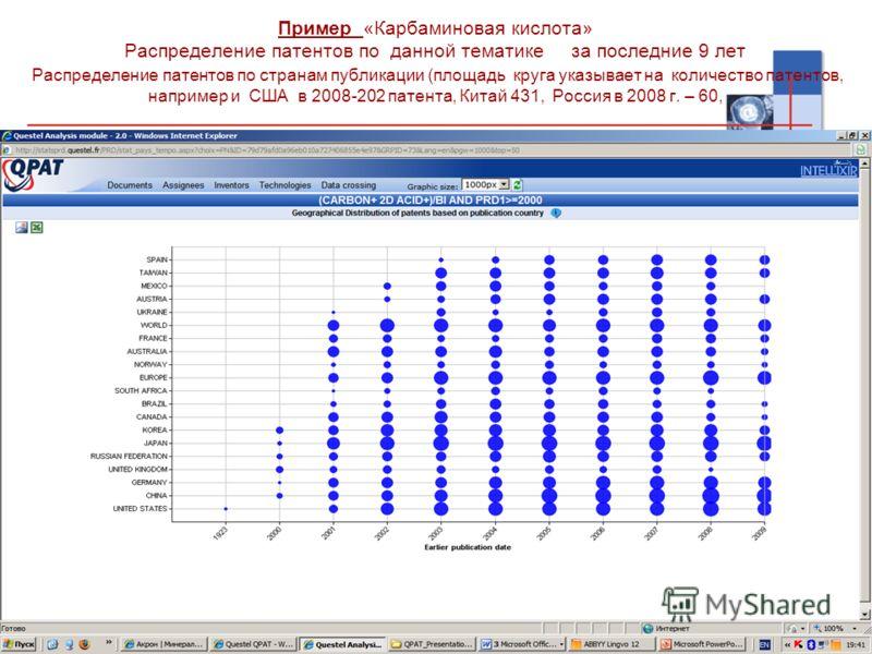 34 Пример «Карбаминовая кислота» Распределение патентов по данной тематике за последние 9 лет Распределение патентов по странам публикации (площадь круга указывает на количество патентов, например и США в 2008-202 патента, Китай 431, Россия в 2008 г.
