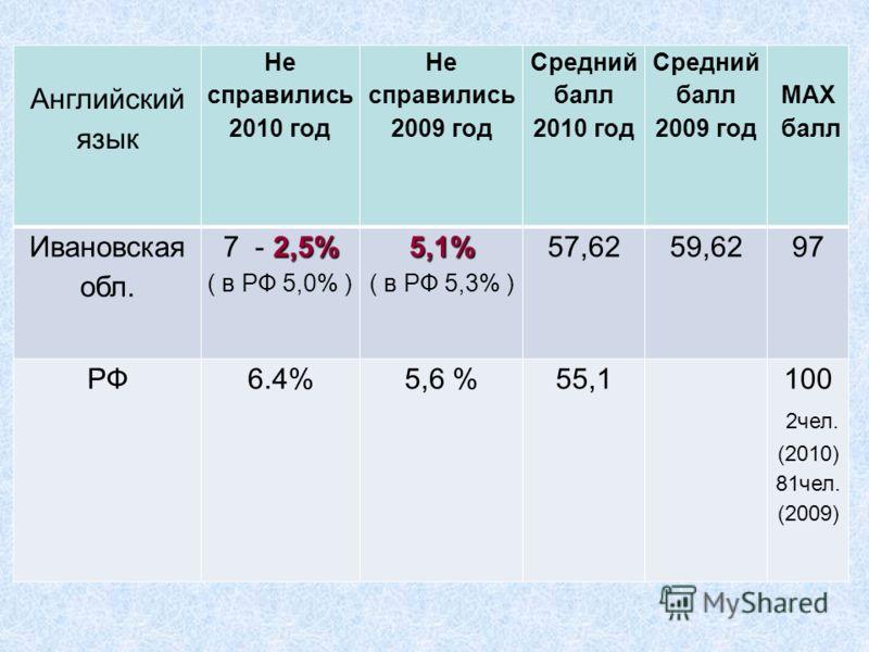 Английский язык Не справились 2010 год Не справились 2009 год Средний балл 2010 год Средний балл 2009 год MAX балл Ивановская обл. 2,5% 7 - 2,5% ( в РФ 5,0% )5,1% ( в РФ 5,3% ) 57,6259,6297 РФ6.4%5,6 %55,1100 2чел. (2010) 81чел. (2009)