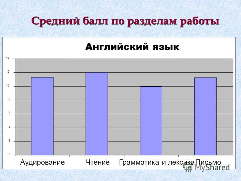 Средний балл по разделам работы Английский язык 0 2 4 6 8 10 12 14 АудированиеЧтениеГрамматика и лексикаПисьмо