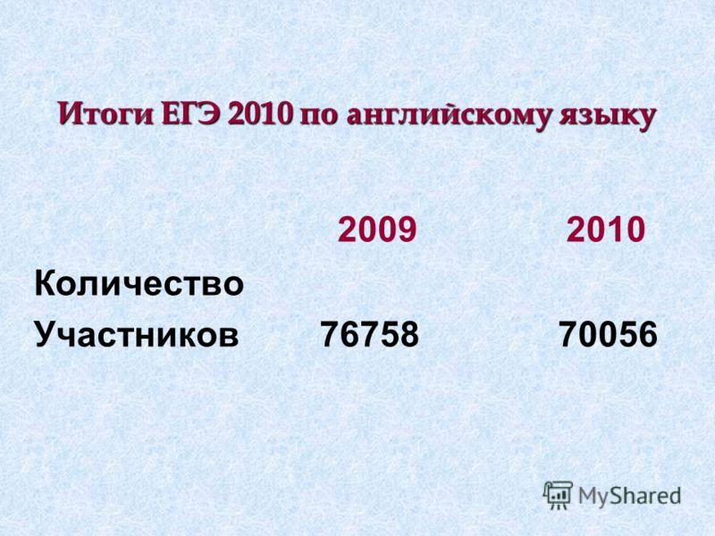 Итоги ЕГЭ 2010 по английскому языку 2009 2010 Количество Участников76758 70056