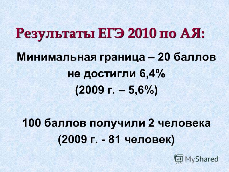 Результаты ЕГЭ 2010 по AЯ: Минимальная граница – 20 баллов не достигли 6,4% (2009 г. – 5,6%) 100 баллов получили 2 человека (2009 г. - 81 человек)