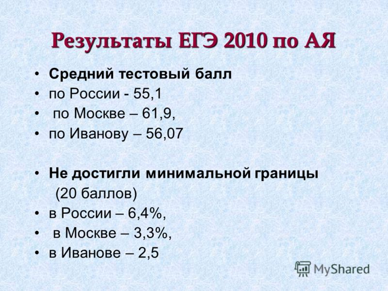 Результаты ЕГЭ 2010 по АЯ Средний тестовый балл по России - 55,1 по Москве – 61,9, по Иванову – 56,07 Не достигли минимальной границы (20 баллов) в России – 6,4%, в Москве – 3,3%, в Иванове – 2,5