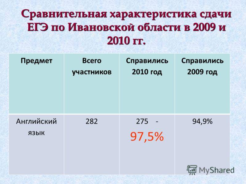Сравнительная характеристика сдачи ЕГЭ по Ивановской области в 2009 и 2010 гг. Предмет Всего участников Справились 2010 год Справились 2009 год Английский язык 282275 - 97,5% 94,9%