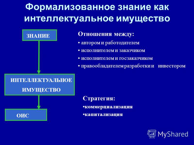 Формализованное знание как интеллектуальное имущество ЗНАНИЕ Отношения между: автором и работодателем исполнителем и заказчиком исполнителем и госзаказчиком правообладателем разработки и инвестором ИНТЕЛЛЕКТУАЛЬНОЕ ИМУЩЕСТВО ОИС Стратегия: коммерциал