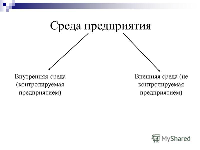 Среда предприятия Внутренняя среда (контролируемая предприятием) Внешняя среда (не контролируемая предприятием)