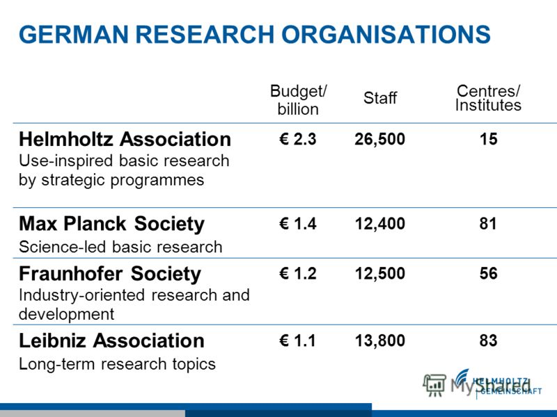 GERMAN RESEARCH ORGANISATIONS 8313,800 1.1 Leibniz Association Long-term research topics 5612,500 1.2 Fraunhofer Society Industry-oriented research and development 8112,400 1.4 Max Planck Society Science-led basic research 1526,500 2.3 Helmholtz Asso